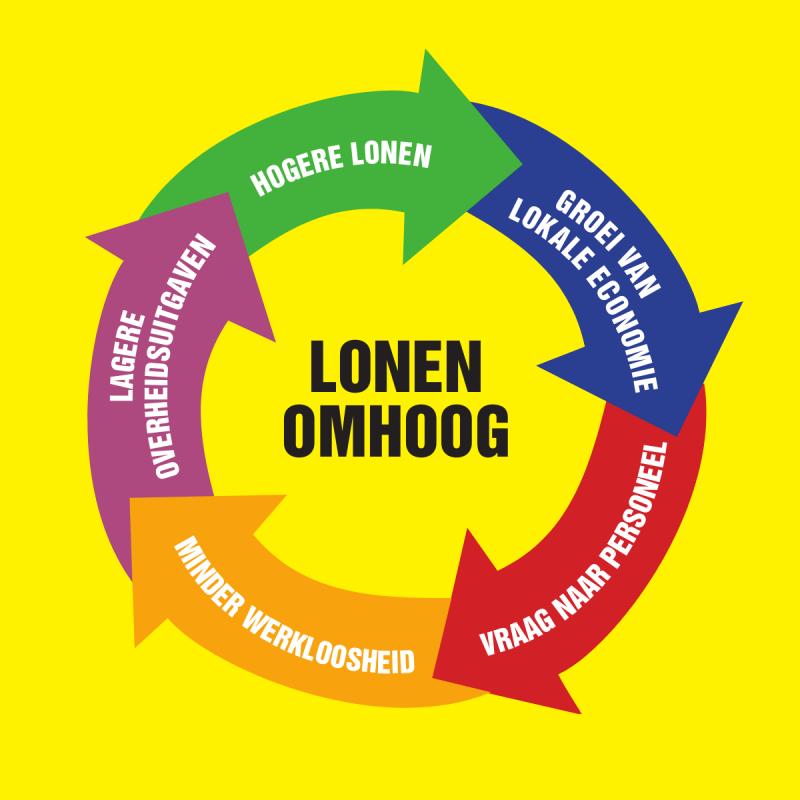 Lonen Omhoog